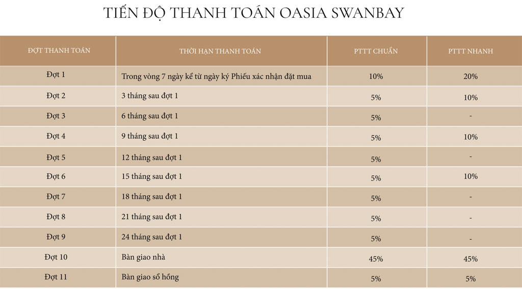 tien do thanh toan oasia swanbay
